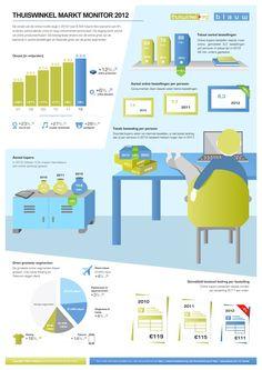 Thuiswinkel Markt Monitor 2012  Omzetstijging in online markt!