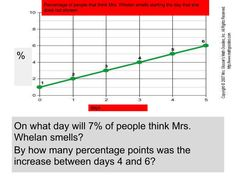 [Graphs]First I find out what day it will be for of people to think Ms.Whealn smells witch is day six because each day goes up one half. Next I need to find out how many percentage it increased to day 4 to day 6 so my solution is by 2 Line Graphs, Decimal, All The Way Down, Word Problems, How To Find Out, Witch, People, Witches, Witch Makeup