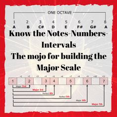 The Major Scale - Major Mojo - torr71 Guitar-Zan