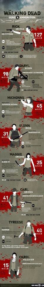 The walking dead zombie killing statistics infographic