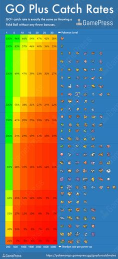 """""""Pokemon go catch rate and Go catch rate test"""" - DinoGarret. Posted by www.EurekaKing.com"""