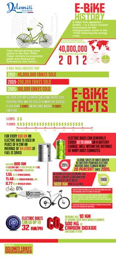 Infographic on Electric Bikes History & Electric Bikes Facts