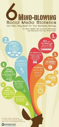 6 statistiche sui social media da non credere