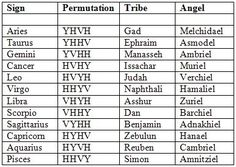 symbols of the twelve tribes of Israel - Google Search