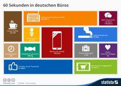 Die Grafik zeigt, was alles innerhalb von einer Minute in deutschen Büros passiert.
