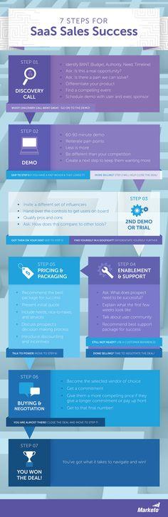 7 Steps for SaaS Sales Success