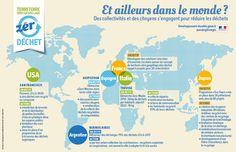 """Des exemples dans le monde autour de la démarche """"zéro déchet""""  - Ministère du Développement durable"""