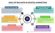 Digital Marketing provides better marketing insights and it helps marketers to plan more accurate and advanced marketing strategies. Big Data Visualization, Visualisation, Online Marketing Strategies, Digital Marketing Strategy, Business Marketing, Blockchain, Sentiment Analysis, Seo Basics, Customer Insight