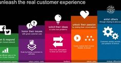 Various stages of #CustomerExperience #CX #CustomerJourney #customerdevoted #BrandScience http://ift.tt/2lrzQ8E