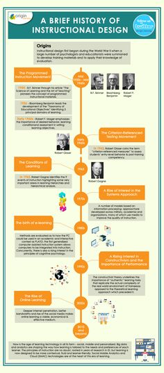 A Brief History of Instructional Design Infographic - http://elearninginfographics.com/brief-history-instructional-design-infographic/