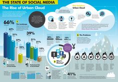 This infographic shows the current social media landscape, the flaws associated with existing platforms and the solution, Urban Cloud.    Check out ou