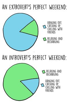 So it's the weekend. And you're an introvert. 23 Insanely Relatable Stages Of Partying As An Introvert Introvert Vs Extrovert, Introvert Love, Introvert Personality, Introvert Quotes, Introvert Problems, Isfp, Personality Types, Mbti, Ambivert