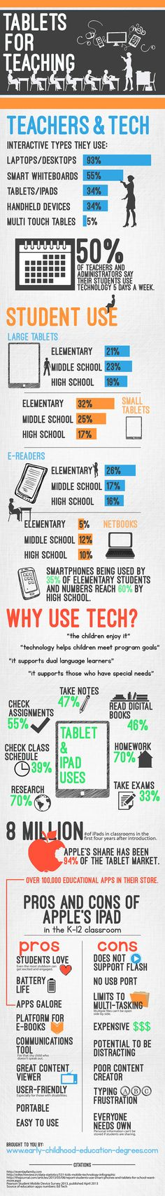 Tablets for Teaching Kids Infographic - http://elearninginfographics.com/tablets-teaching-kids-infographic/
