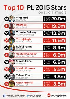 Infographic with the most followed cricketers involved in the IPL for MoneyGram Cricket