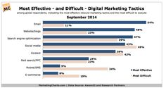The difficulties and effectiveness of Digital Marketing Tactices