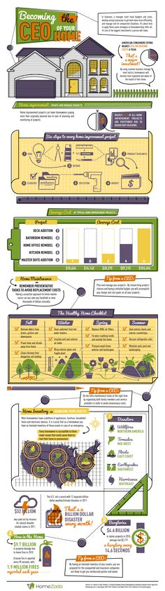 Becoming the CEO of your home [infographic]