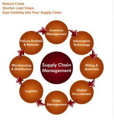 Printing Company demonstrates how Supply Chain Management works