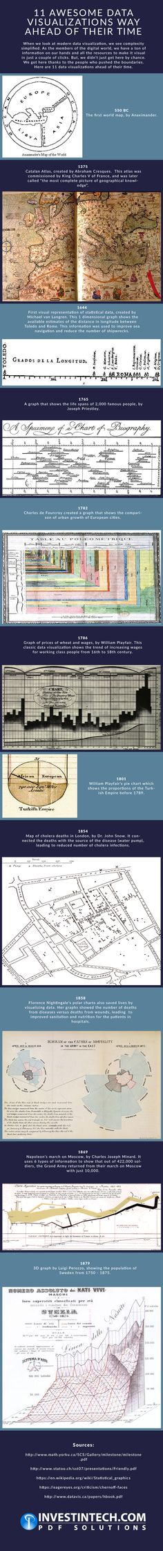 11 Awesome Data Visualizations Way Ahead of Their Time [Infographic]