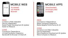 Understanding the pros and cons of a mobile web and mobile app so you can know what exactly suits your need
