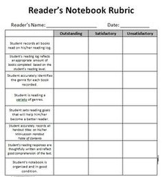 Readers notebook rubric courtesy of Beth Newingham