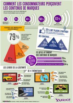Qu'attendent les consommateurs des marques en matière de contenus ?