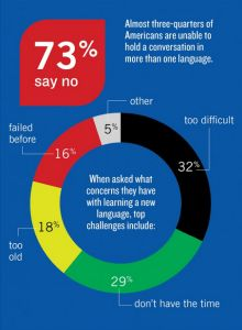 language learning beliefs of americans