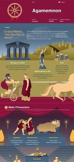 Agamemnon infographic