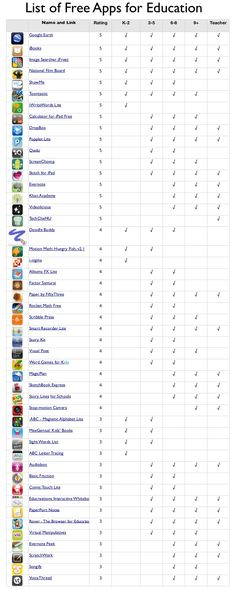 This list is a snap shot in time but sure to dynamically change. You can already add www.classpager.com to the list. Please add your newly discovered EdApps.