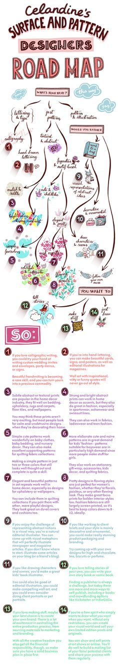 Celandine\'s Surface and Pattern Designers Road Map - A guide to help you choose design opportunities and markets that play to your strengths. For more stuff like this follow me at https://celandinedesign.wordpress.com/