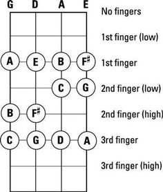 Understanding key signature is essential when playing the fiddle. In music, a note can be sharp, which means it sounds a half pitch (half step) above the original note. The sharped note is represented by a simple ♯ symbol placed to the right of the note. The key signature indicates which notes in a tune … #violinlessons