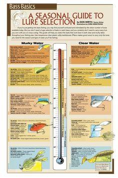 temperature guide #Fishingtips