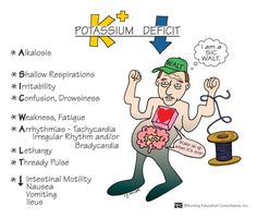 Hypokalemia Mnemonic: A SIC WALT- Alkalosis, Shallow Respirations, Irritability, Confusion Drowsiness, Weakness Fatigue, Arrhythmias, Lethargy, Thready Pulse.