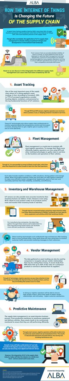 How the Internet of Things (IoT) is Changing the Future of the Supply Chain - Infographic Portal Warehouse Management, Supply Chain Management, Smart City, Big Data, Machine Learning, Learn English, Change, Future, Infographics