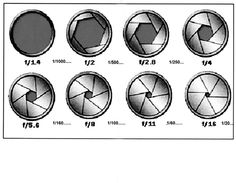 f-stop/aperture chart