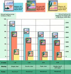 Window choice has a real impact on heating and cooling costs. This chart is based on a computer model of heating costs for a 1,540-sq. ft. house with R-30 ceiling insulation and R-19 in the walls and floor. The window area is equal to 15% of the floor area.