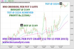 Commodity tips .  . .  for more details contact 8122363668 www.mcxanalyst.com