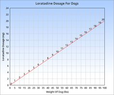 Claritin (loratadine) is an antihistamine drug which can be given to dogs. This page contains the recommended dosage, important safety information and more.