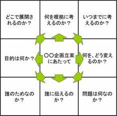 一見、何の変哲もない9つのマス。しかし、これがあなたの思考力を大きくパワーアップします。その名も「マンダラート」。この開発者である今泉浩晃さんにお話をうかがいし、ビジネスにおける活用法をご紹介します。