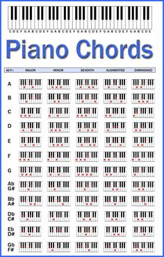 acordes de piano for print - Google Search
