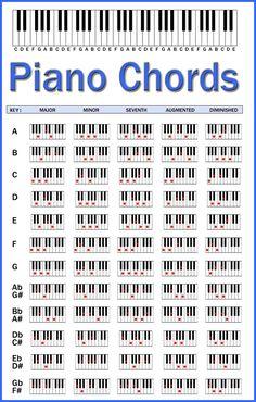 acordes de piano for print - Google Search