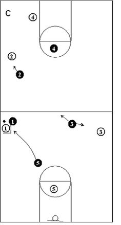 This basketball article discusses transition/press defense using your trailing defender as a trapper. Basketball Plays, Basketball Stuff, Basketball Workouts, Basketball Coach, Mike Krzyzewski, Coaching Techniques, Coach K, Clipboard, Netball