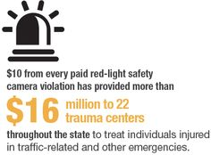 FACT 10: $10 from every paid red-light safety camera violation has provided more than $16 million to 22 trauma centers throughout the state to treat individuals injured in traffic-related and other emergencies.