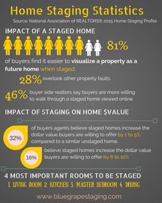 Home Staging Statistics 2015