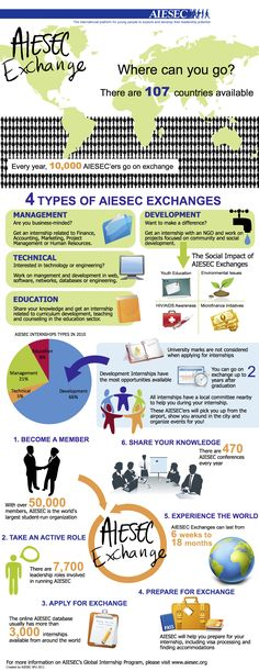 AIESEC Exchange [INFOGRAPHIC]    Created by AIESEC SFU, my local chapter!