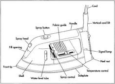A typical clothes iron.