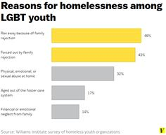 Reasons for homelessness among LGBT youth | Vox