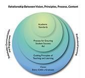 Relationship Between Vision Principles, Process Content Graphic