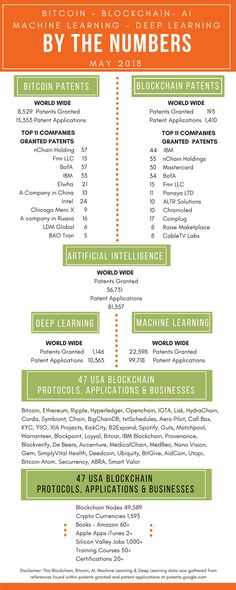Abot Bitcoin, Blockchain, AI, Machine Learning and Deep Learning. Machine Learning Deep Learning, Intellectual Property, How To Protect Yourself, Blockchain, Inventions, Knowledge, How To Apply