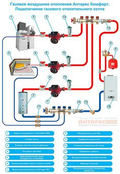 Hydronic Radiant Floor Heating, Hydronic Heating, Refrigeration And Air Conditioning, Air Conditioning System, Diy Air Conditioner, Home Heating Systems, Mechanical Room, Heating And Plumbing, Plumbing Installation