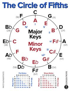 Attention Musicians: Time for More Music Theory - A Journal of Musical Things Music Theory Piano, Music Theory Lessons, Piano Music, Guitar Lessons, Music Music, Art Lessons, Guitar Chords Beginner, Music Chords, Guitar Chord Chart